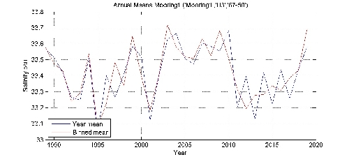 Salinity psu annual means by year plot; station Mooring1