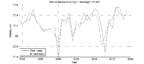Salinity psu annual means by year plot; station Mooring2