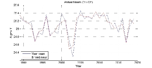 Sigma T annual means by year plot; station C1
