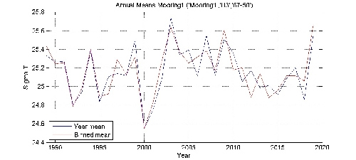 Sigma T annual means by year plot; station Mooring1