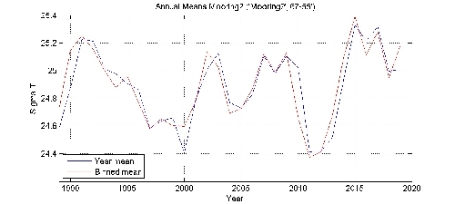 Sigma T annual means by year plot; station Mooring2
