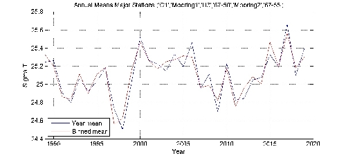 Sigma T annual means by year plot; station Major Stations