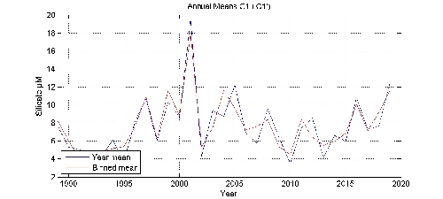 Silicate �M annual means by year plot; station C1
