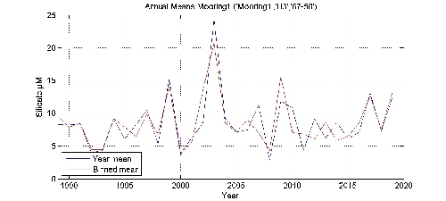 Silicate �M annual means by year plot; station Mooring1