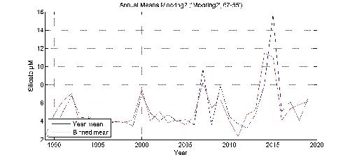 Silicate �M annual means by year plot; station Mooring2