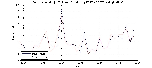 Silicate �M annual means by year plot; station Major Stations