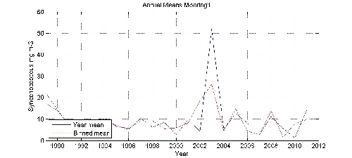 Synechoccoccus mg m-3 annual means by year plot; station Mooring1