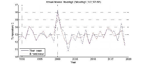 Temperature C annual means by year plot; station Mooring1