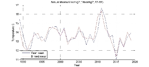 Temperature C annual means by year plot; station Mooring2
