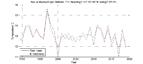 Temperature C annual means by year plot; station Major Stations