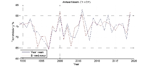 Transmissivity % annual means by year plot; station C1