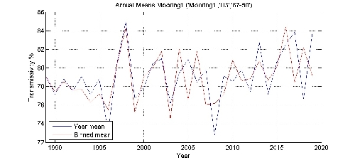 Transmissivity % annual means by year plot; station Mooring1