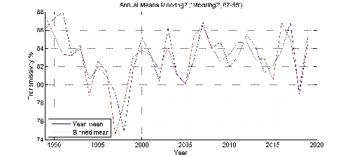 Transmissivity % annual means by year plot; station Mooring2