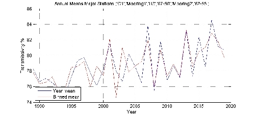 Transmissivity % annual means by year plot; station Major Stations