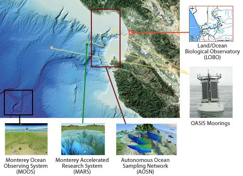 Ocean observatories in and near Monterey Bay
